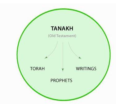 tanach 2